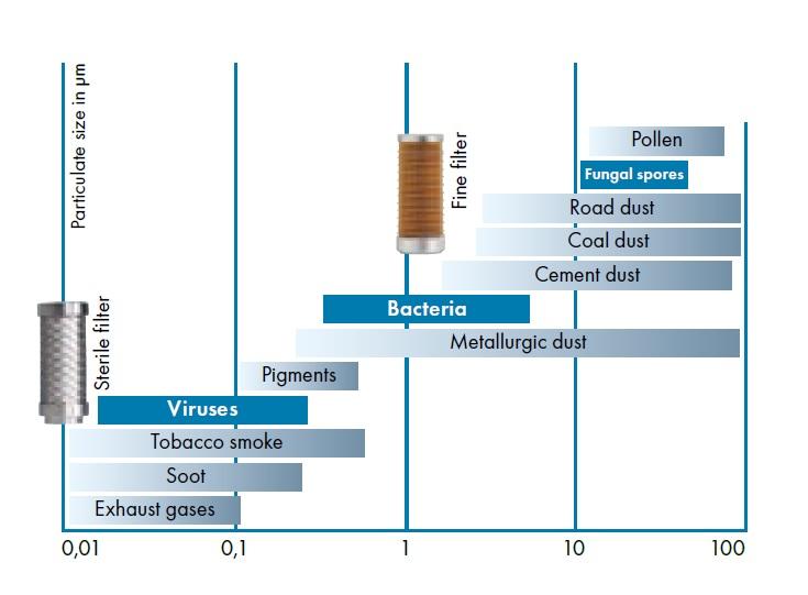 Filtr dokładny a filtr sterylny w osuszaczu membranowym